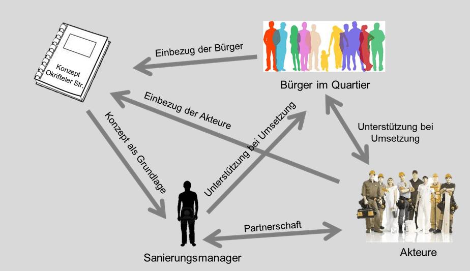 Organigramm Beteiligung Walldorf